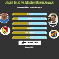 Jesus Imaz vs Maciej Makuszewski h2h player stats