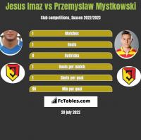 Jesus Imaz vs Przemyslaw Mystkowski h2h player stats