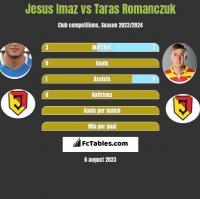 Jesus Imaz vs Taras Romanczuk h2h player stats