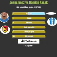 Jesus Imaz vs Damian Rasak h2h player stats