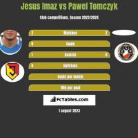 Jesus Imaz vs Pawel Tomczyk h2h player stats