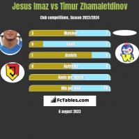Jesus Imaz vs Timur Zhamaletdinov h2h player stats