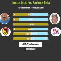 Jesus Imaz vs Bartosz Bida h2h player stats