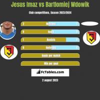 Jesus Imaz vs Bartlomiej Wdowik h2h player stats