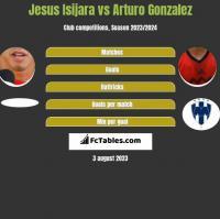 Jesus Isijara vs Arturo Gonzalez h2h player stats