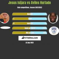 Jesus Isijara vs Aviles Hurtado h2h player stats
