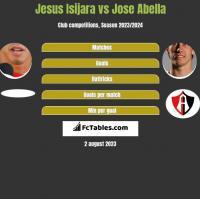 Jesus Isijara vs Jose Abella h2h player stats