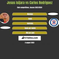 Jesus Isijara vs Carlos Rodriguez h2h player stats