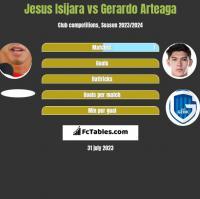 Jesus Isijara vs Gerardo Arteaga h2h player stats