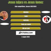 Jesus Isijara vs Jesus Gomez h2h player stats