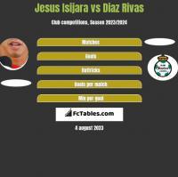 Jesus Isijara vs Diaz Rivas h2h player stats