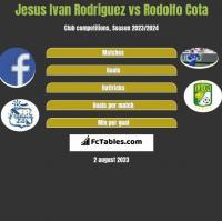 Jesus Ivan Rodriguez vs Rodolfo Cota h2h player stats