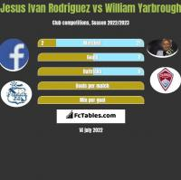 Jesus Ivan Rodriguez vs William Yarbrough h2h player stats
