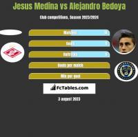 Jesus Medina vs Alejandro Bedoya h2h player stats