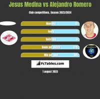 Jesus Medina vs Alejandro Romero h2h player stats