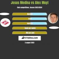 Jesus Medina vs Alex Muyl h2h player stats