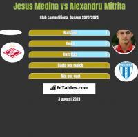 Jesus Medina vs Alexandru Mitrita h2h player stats