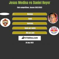 Jesus Medina vs Daniel Royer h2h player stats