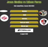 Jesus Medina vs Edison Flores h2h player stats