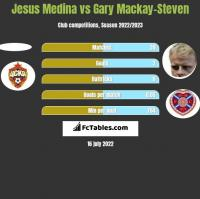 Jesus Medina vs Gary Mackay-Steven h2h player stats