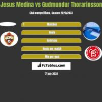 Jesus Medina vs Gudmundur Thorarinsson h2h player stats