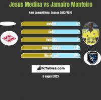 Jesus Medina vs Jamairo Monteiro h2h player stats