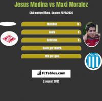 Jesus Medina vs Maxi Moralez h2h player stats