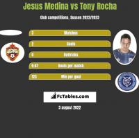 Jesus Medina vs Tony Rocha h2h player stats