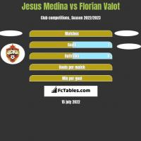 Jesus Medina vs Florian Valot h2h player stats