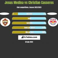Jesus Medina vs Christian Casseres h2h player stats