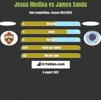 Jesus Medina vs James Sands h2h player stats