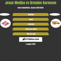 Jesus Medina vs Brenden Aaronson h2h player stats