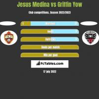 Jesus Medina vs Griffin Yow h2h player stats