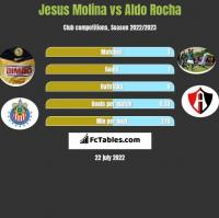 Jesus Molina vs Aldo Rocha h2h player stats