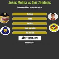 Jesus Molina vs Alex Zendejas h2h player stats