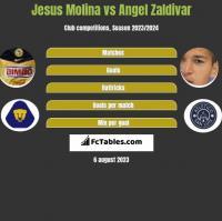 Jesus Molina vs Angel Zaldivar h2h player stats