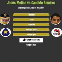 Jesus Molina vs Candido Ramirez h2h player stats