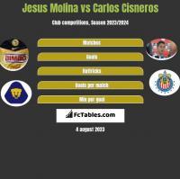 Jesus Molina vs Carlos Cisneros h2h player stats