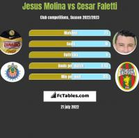 Jesus Molina vs Cesar Faletti h2h player stats