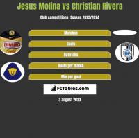 Jesus Molina vs Christian Rivera h2h player stats
