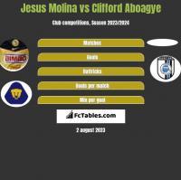 Jesus Molina vs Clifford Aboagye h2h player stats