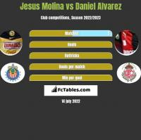 Jesus Molina vs Daniel Alvarez h2h player stats