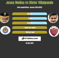 Jesus Molina vs Dieter Villalpando h2h player stats