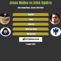 Jesus Molina vs Erick Aguirre h2h player stats