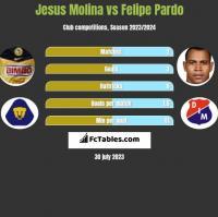 Jesus Molina vs Felipe Pardo h2h player stats