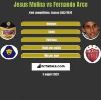 Jesus Molina vs Fernando Arce h2h player stats