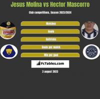 Jesus Molina vs Hector Mascorro h2h player stats