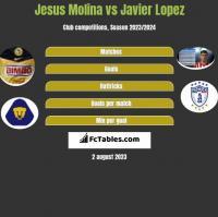 Jesus Molina vs Javier Lopez h2h player stats