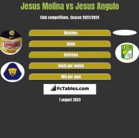 Jesus Molina vs Jesus Angulo h2h player stats