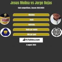 Jesus Molina vs Jorge Rojas h2h player stats